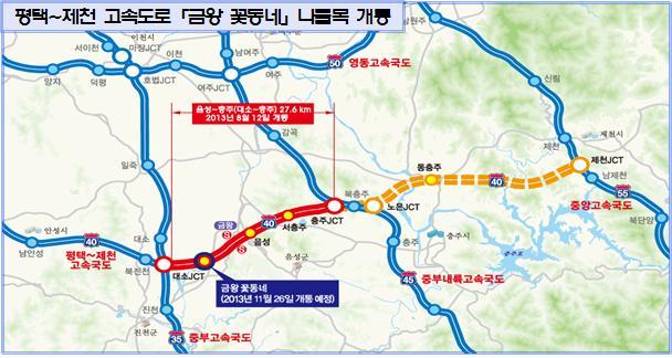 음성~충주(대소~충주)27.6km. 평택~제천 고속도로 (금왕 꽃동네) 나들목 2013년 11월 26일 개통 예정.