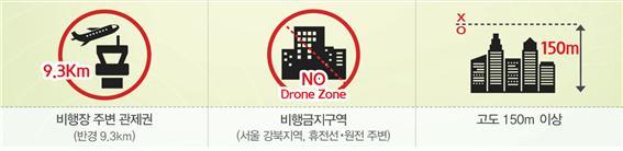 비행장 주변 관제권(반경9.3km)-비행금지구역(서울 강북지역, 휴전선, 원전 주변)-고도 150m 이상